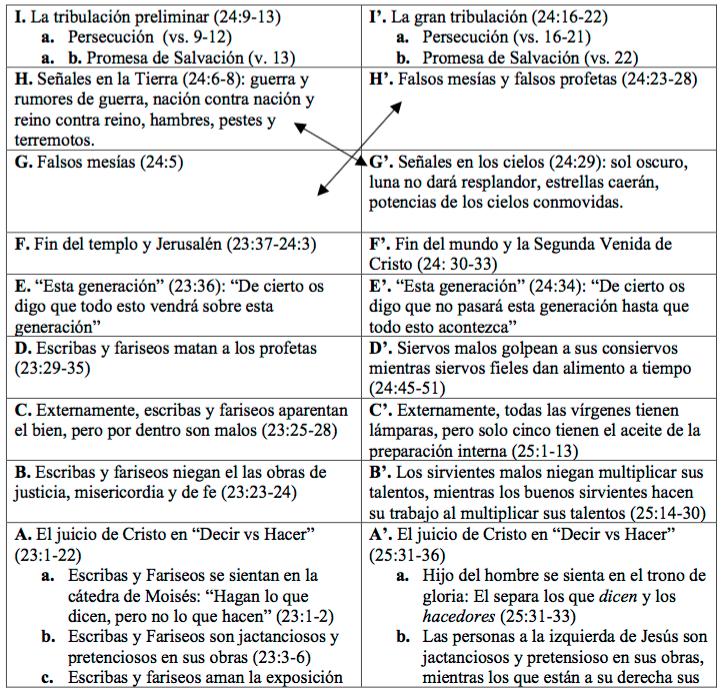 Quiástica_Mateo-24-1