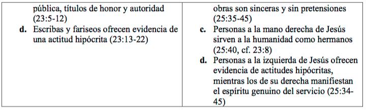 Quiástica_Mateo-24-2