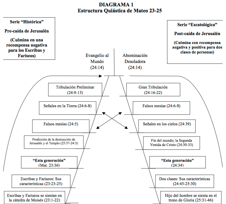 Quiástica_Mateo-24-3