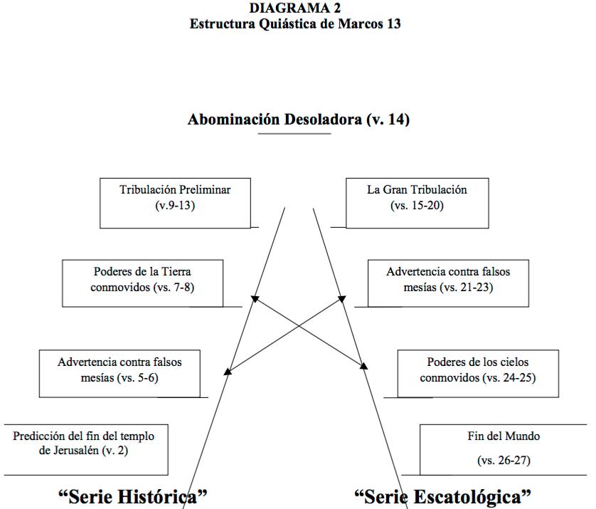 Quiástica_Mateo-24-4