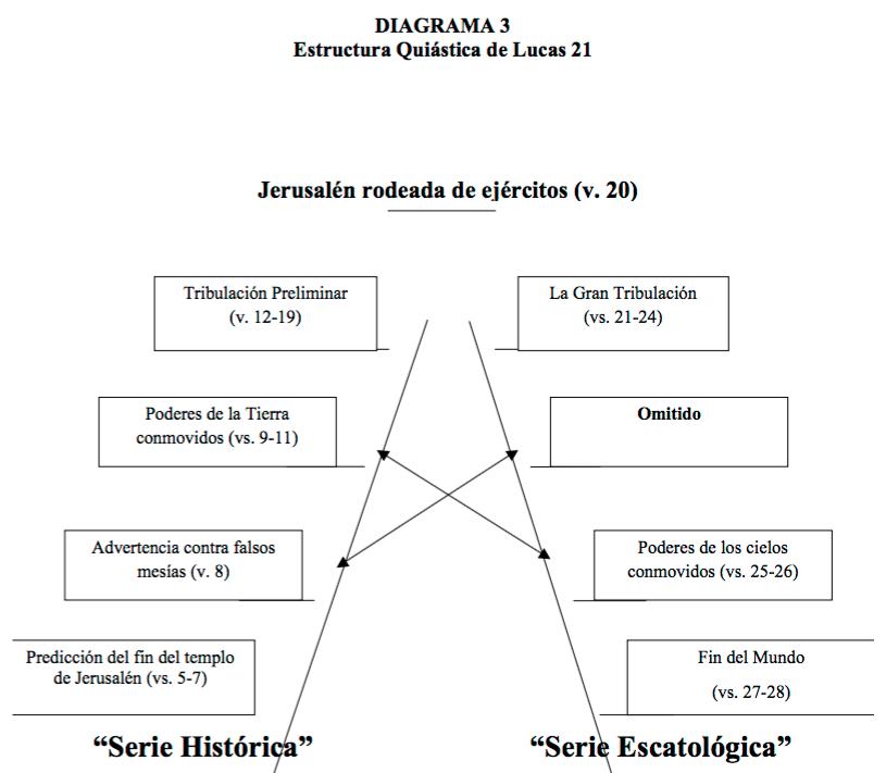Quiástica_Mateo-24-5